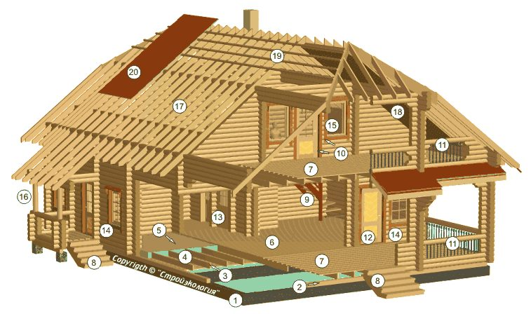 Loghouses projects and building wooden houses from russia - How to make a wooden house ...